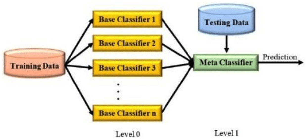 Training Data Classifier Flow