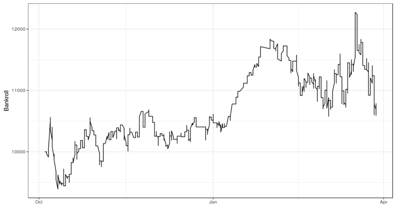 Bankroll Chart